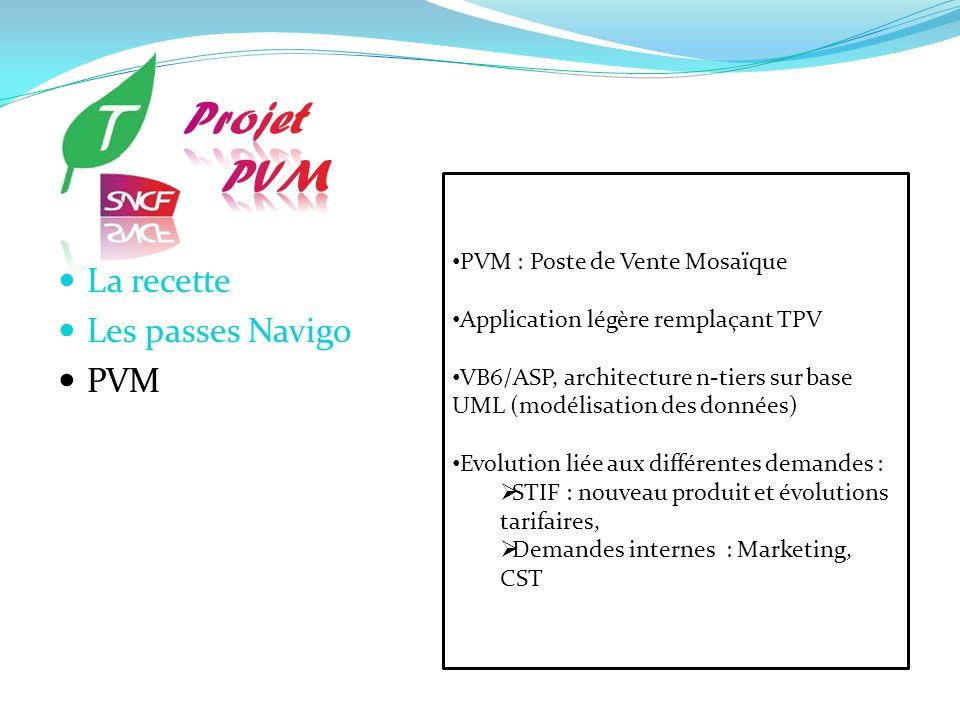 Projet PVM La recette Les passes Navigo PVM