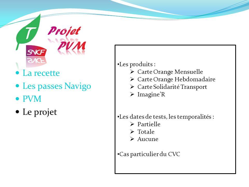 Projet PVM La recette Les passes Navigo PVM Le projet Les produits :