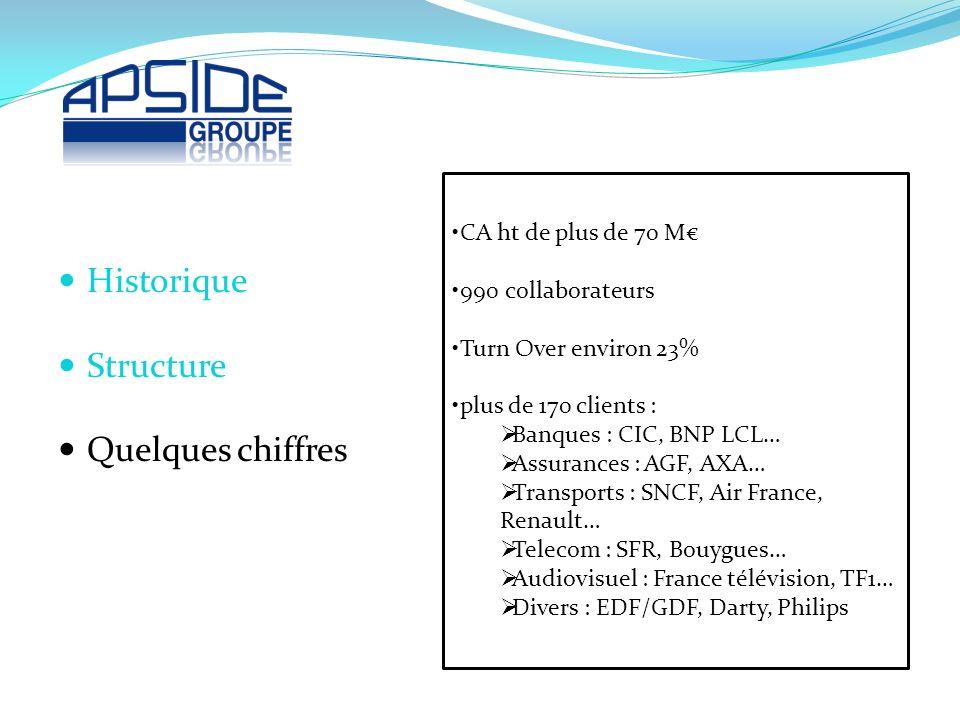 Historique Structure Quelques chiffres CA ht de plus de 70 M€