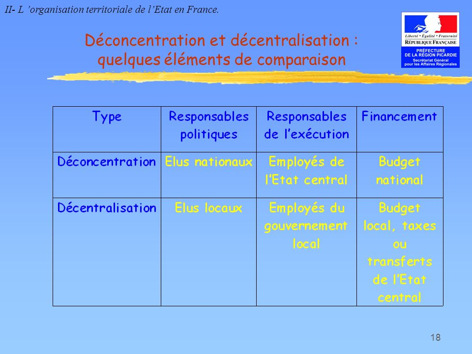 Déconcentration et décentralisation : quelques éléments de comparaison