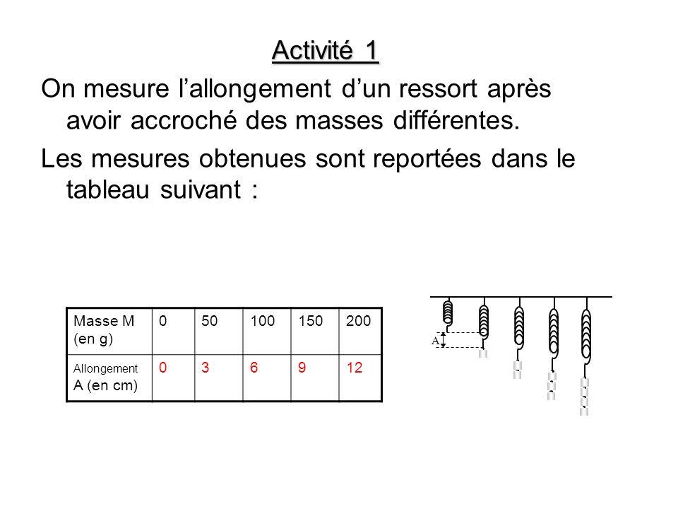 Les mesures obtenues sont reportées dans le tableau suivant :