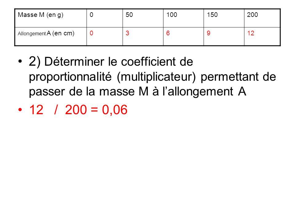 Masse M (en g) 50. 100. 150. 200. Allongement A (en cm) 3. 6. 9. 12.
