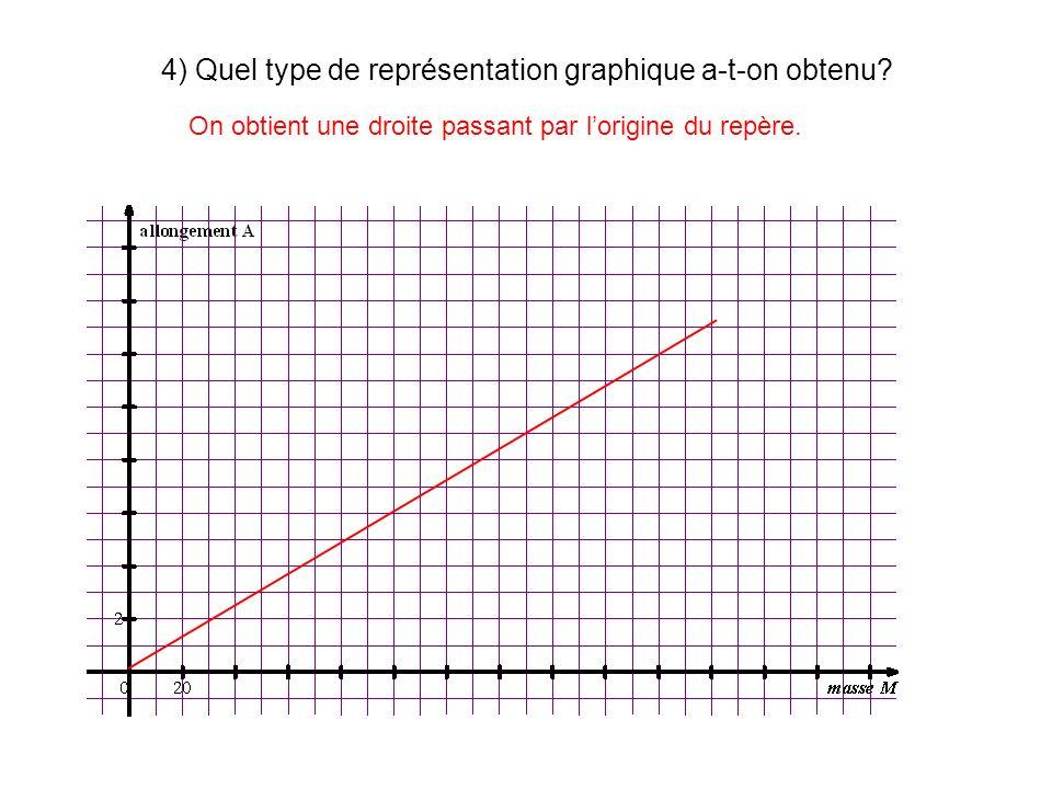 4) Quel type de représentation graphique a-t-on obtenu