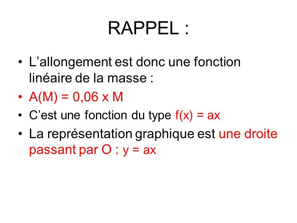 RAPPEL : L'allongement est donc une fonction linéaire de la masse :
