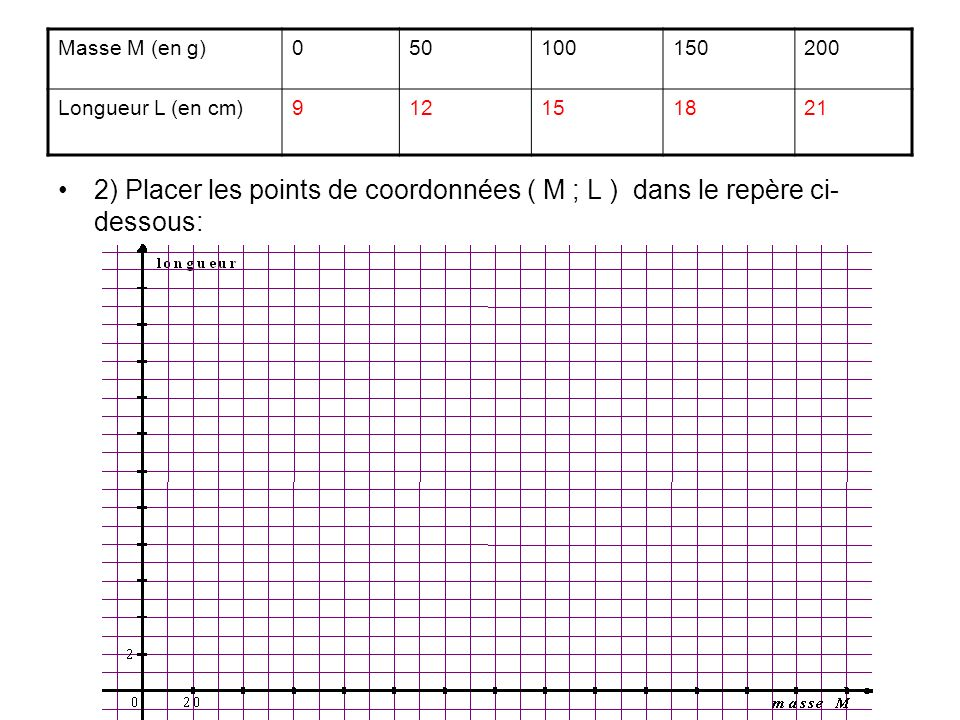 Masse M (en g) 50. 100. 150. 200. Longueur L (en cm) 9. 12. 15. 18. 21.