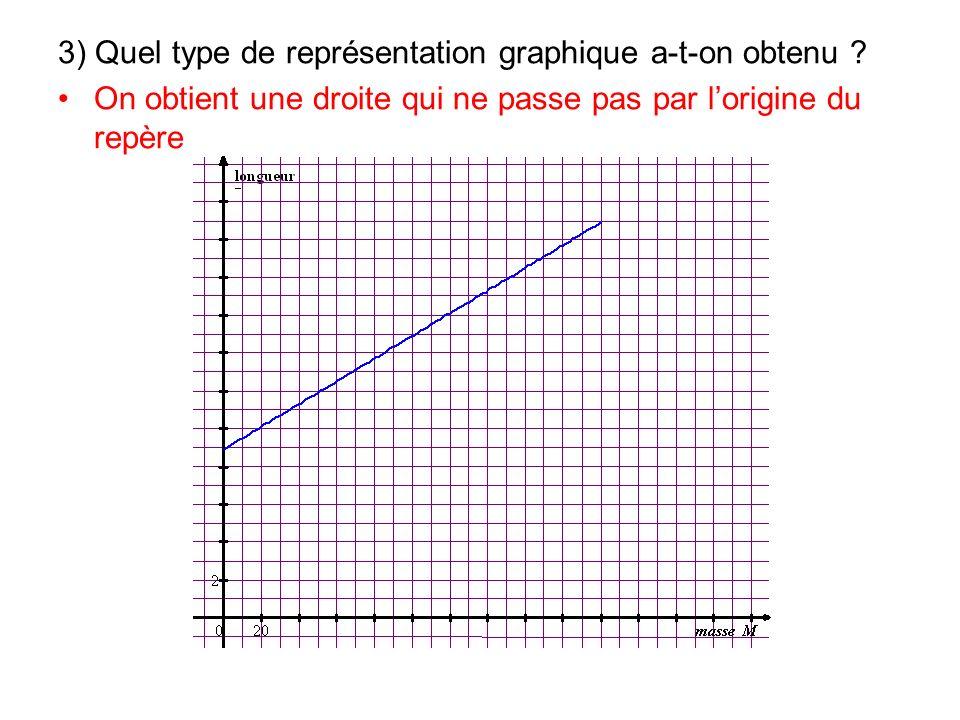3) Quel type de représentation graphique a-t-on obtenu