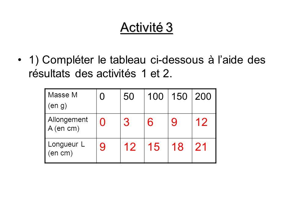 Activité 3 1) Compléter le tableau ci-dessous à l'aide des résultats des activités 1 et 2. Masse M.