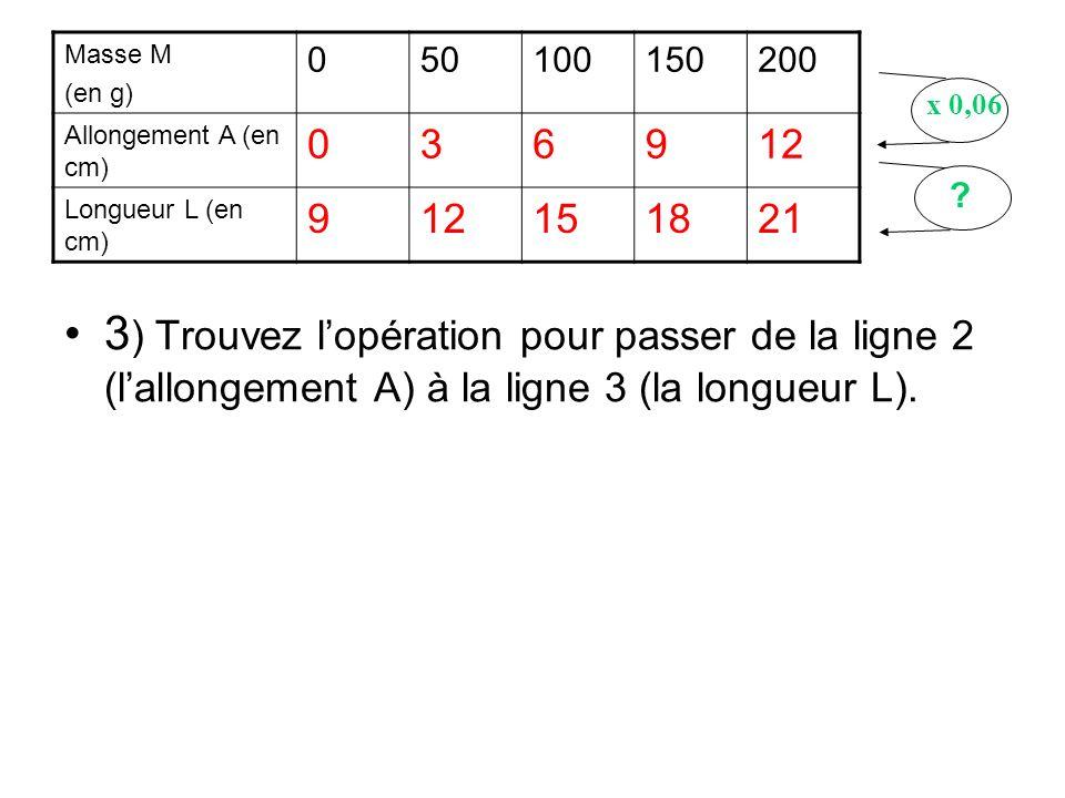 Masse M (en g) 50. 100. 150. 200. Allongement A (en cm) 3. 6. 9. 12. Longueur L (en cm) 15.
