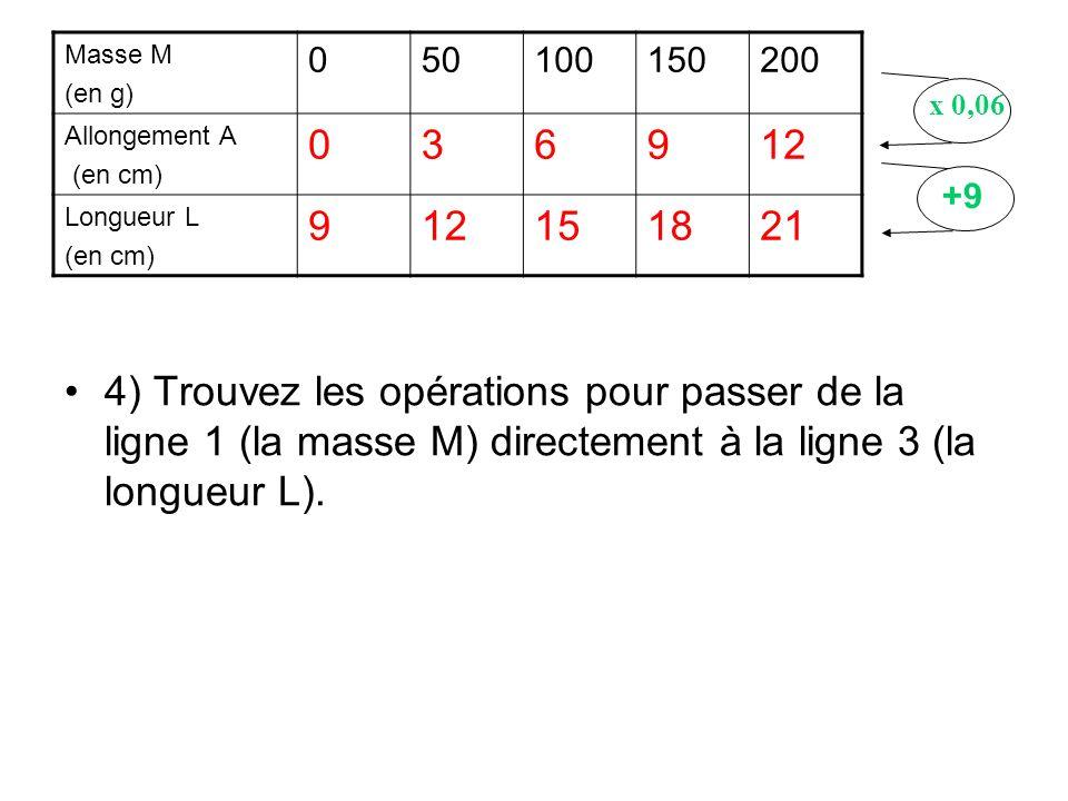 Masse M (en g) 50. 100. 150. 200. Allongement A. (en cm) 3. 6. 9. 12. Longueur L. 15. 18.