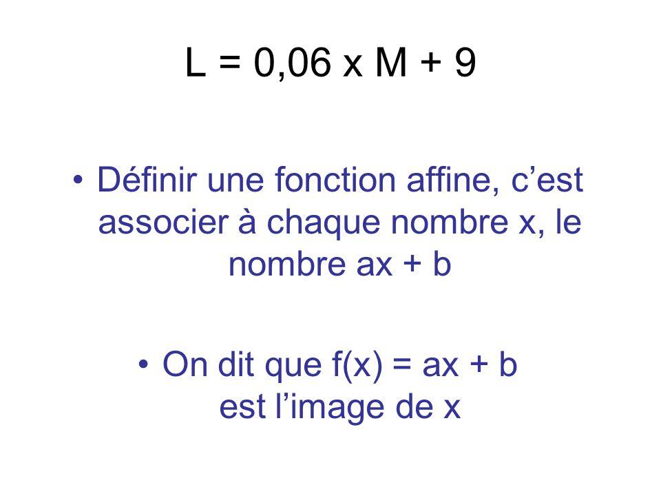 On dit que f(x) = ax + b est l'image de x
