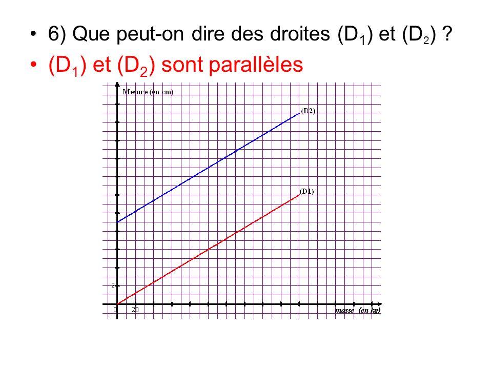 (D1) et (D2) sont parallèles