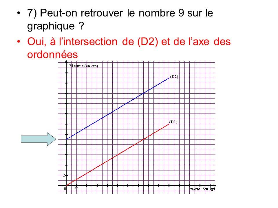 7) Peut-on retrouver le nombre 9 sur le graphique