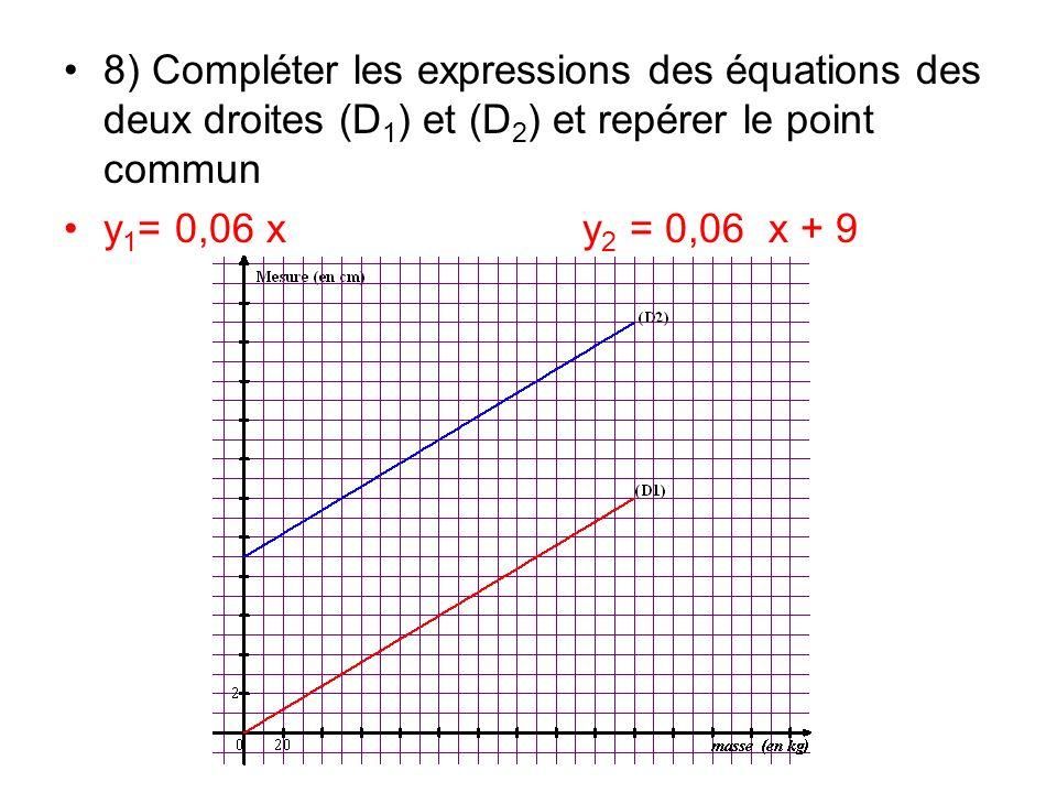 8) Compléter les expressions des équations des deux droites (D1) et (D2) et repérer le point commun