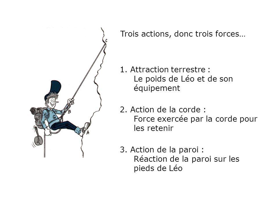 Trois actions, donc trois forces…