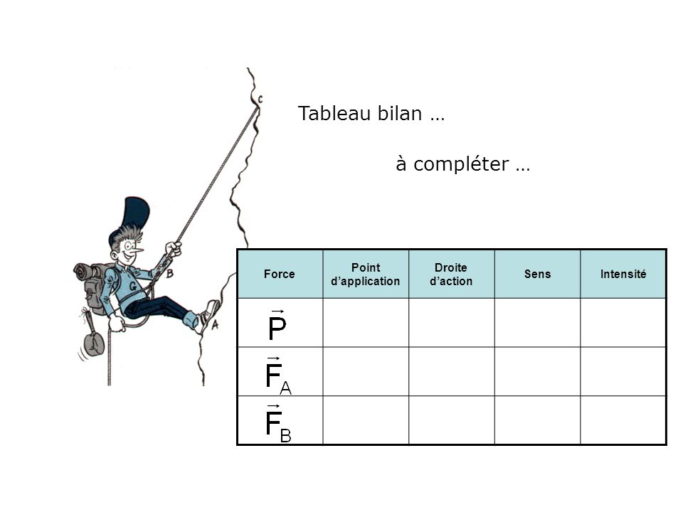 Tableau bilan … à compléter … Force Point d'application
