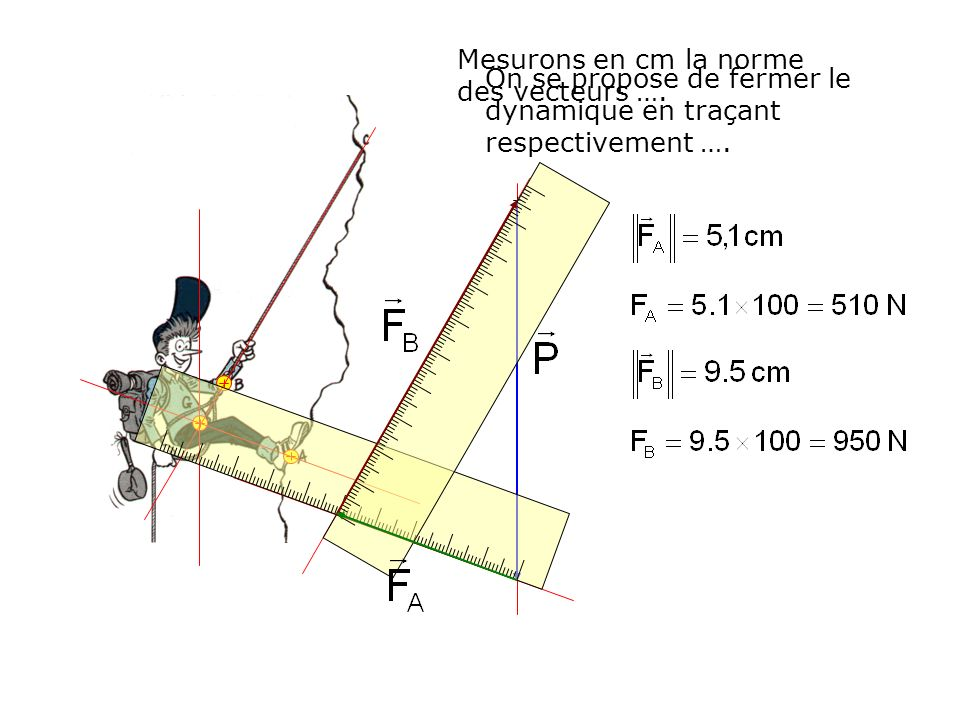 Mesurons en cm la norme des vecteurs ….