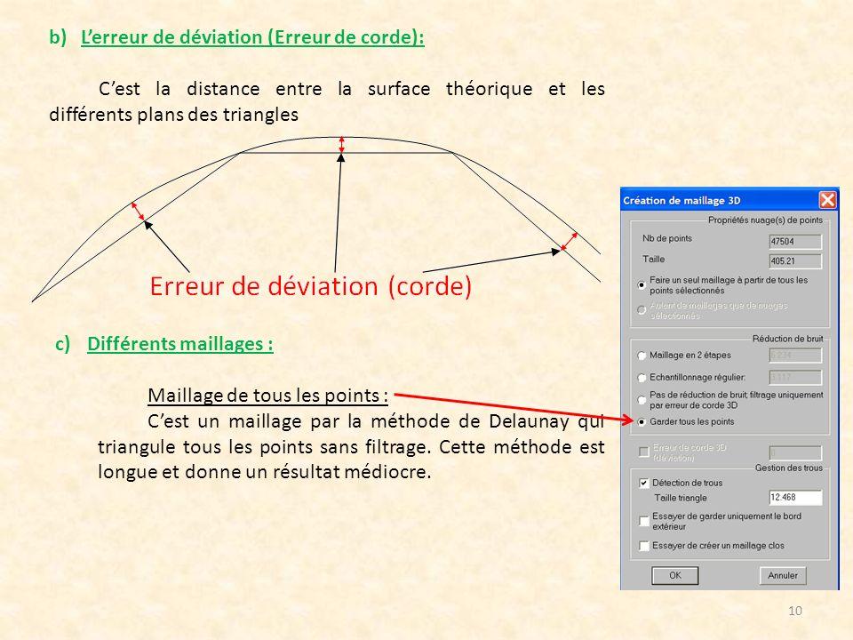 L'erreur de déviation (Erreur de corde):