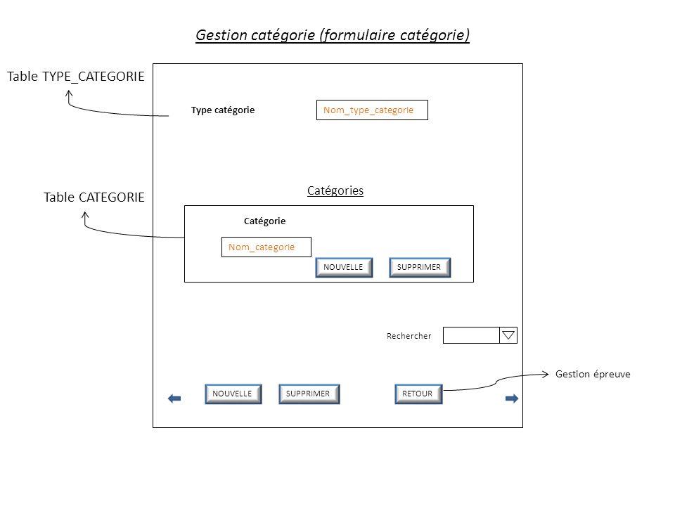 Gestion catégorie (formulaire catégorie)