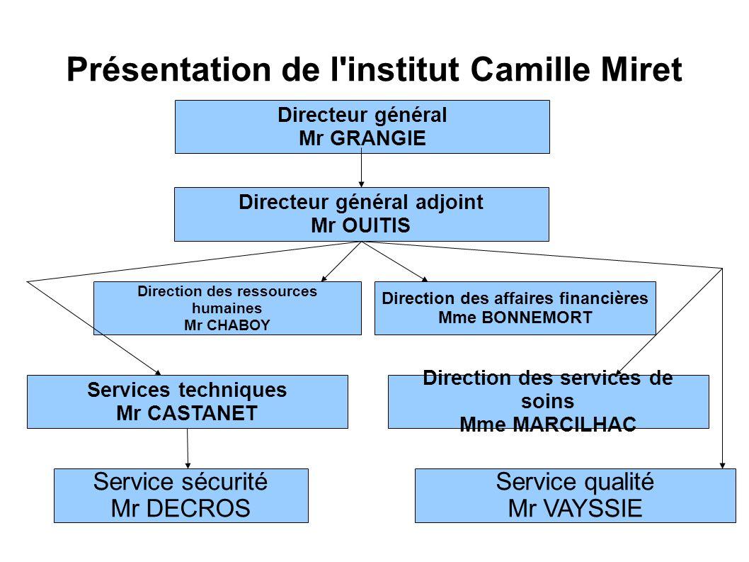 Présentation de l institut Camille Miret