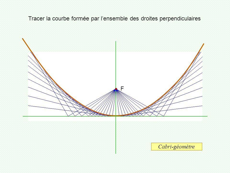 Tracer la courbe formée par l'ensemble des droites perpendiculaires