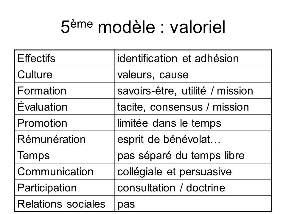 5ème modèle : valoriel Effectifs identification et adhésion Culture