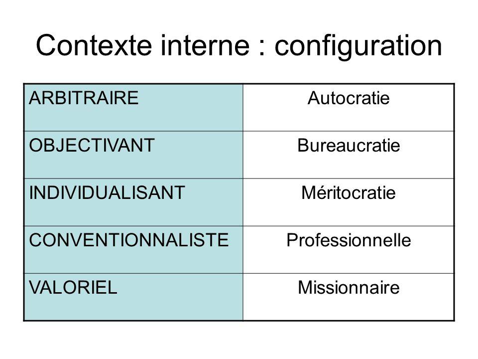 Contexte interne : configuration