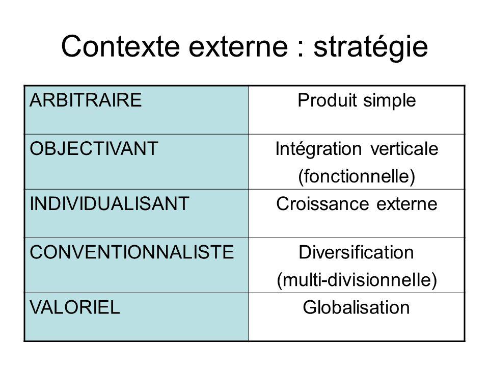 Contexte externe : stratégie