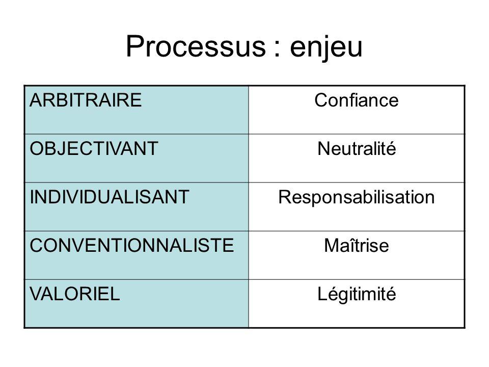 Processus : enjeu ARBITRAIRE Confiance OBJECTIVANT Neutralité