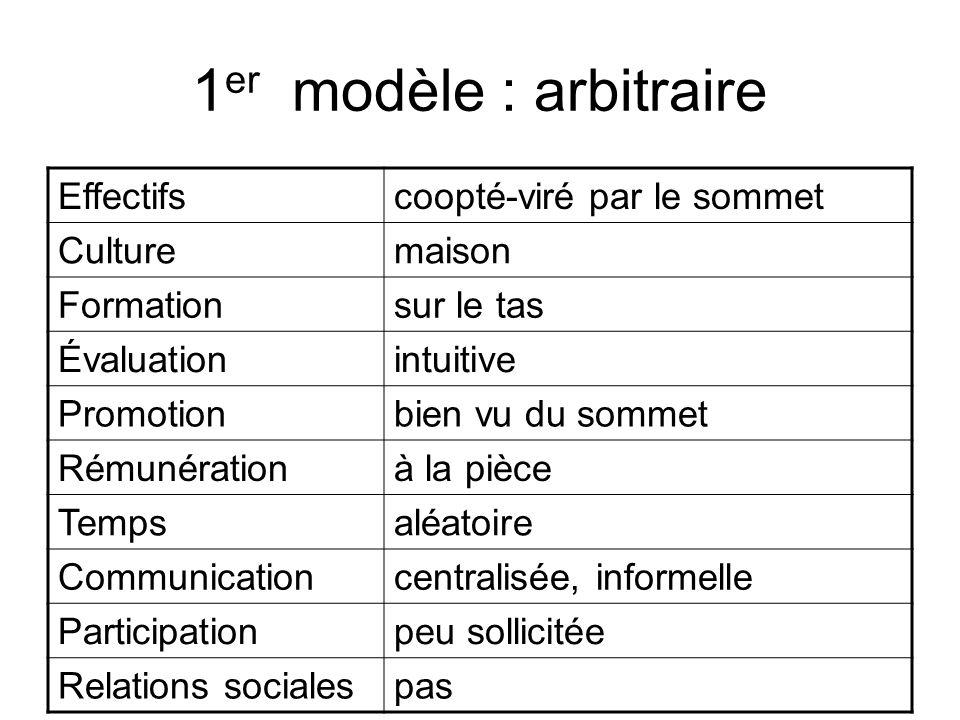 1er modèle : arbitraire Effectifs coopté-viré par le sommet Culture