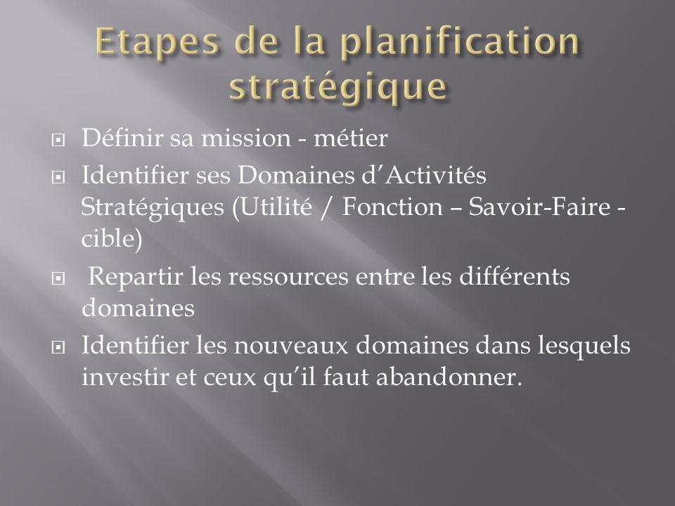 Etapes de la planification stratégique