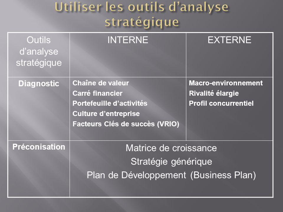Utiliser les outils d'analyse stratégique