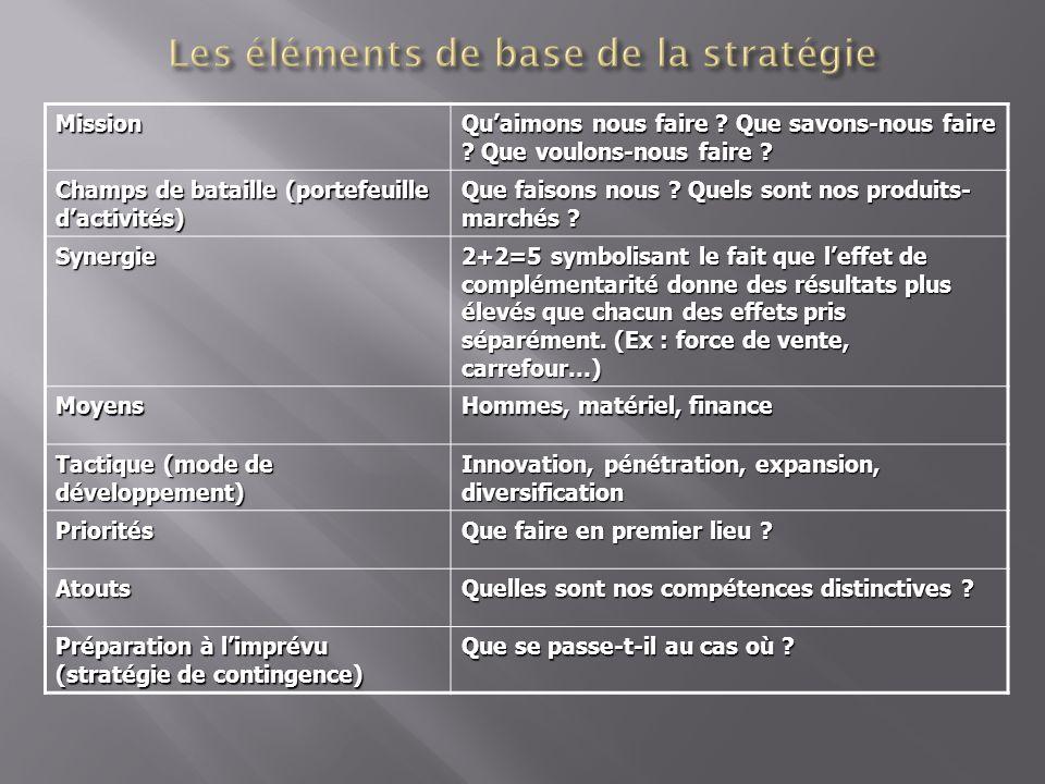 Les éléments de base de la stratégie
