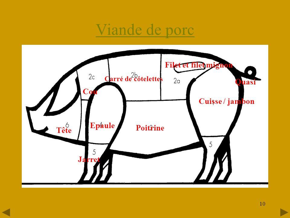 Viande de porc Filet et filet mignon Quasi Cou Cuisse / jambon Epaule