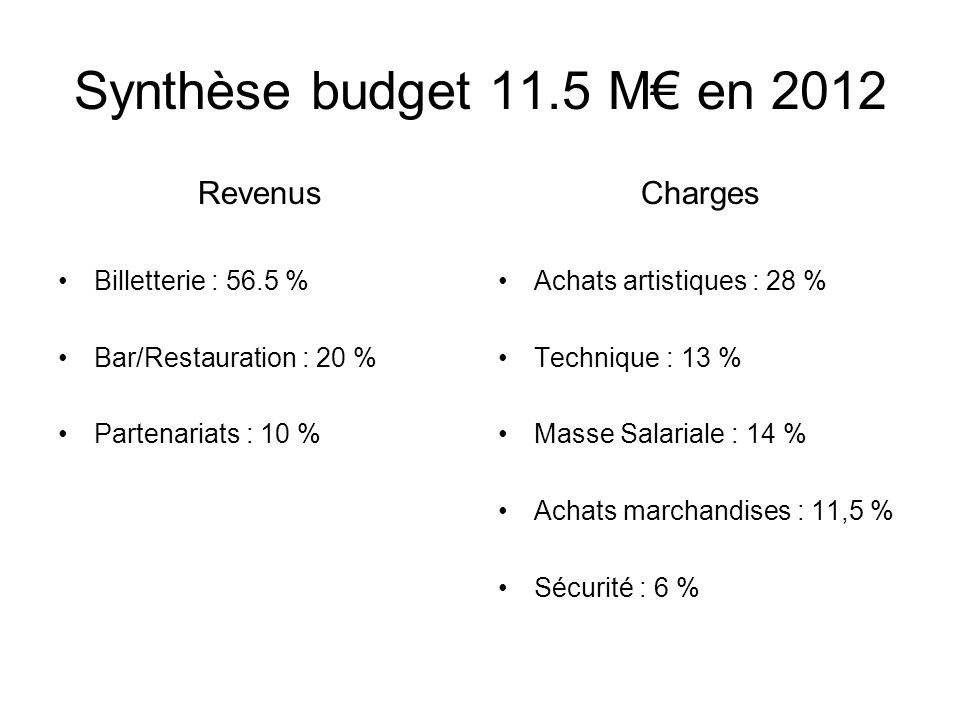 Synthèse budget 11.5 M€ en 2012 Revenus Charges Billetterie : 56.5 %