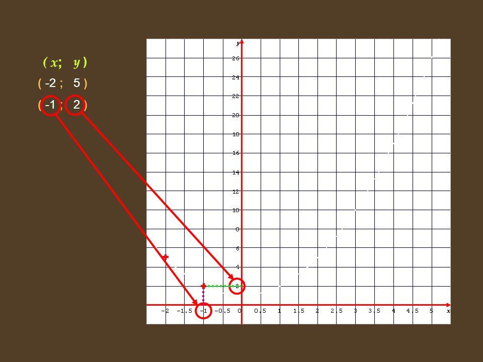 ( x; y ) ( -2 ; 5 ) ( -1 ; 2 ) ( 0 ; 1 ) ( 0,5 ; 1,25 ) ( 1 ; ( 2 ;