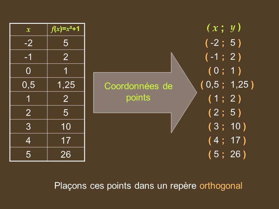 Plaçons ces points dans un repère orthogonal
