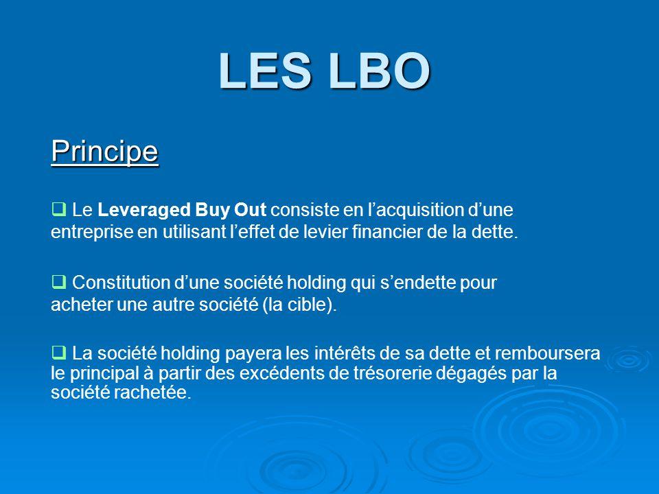 LES LBO Principe. Le Leveraged Buy Out consiste en l'acquisition d'une entreprise en utilisant l'effet de levier financier de la dette.