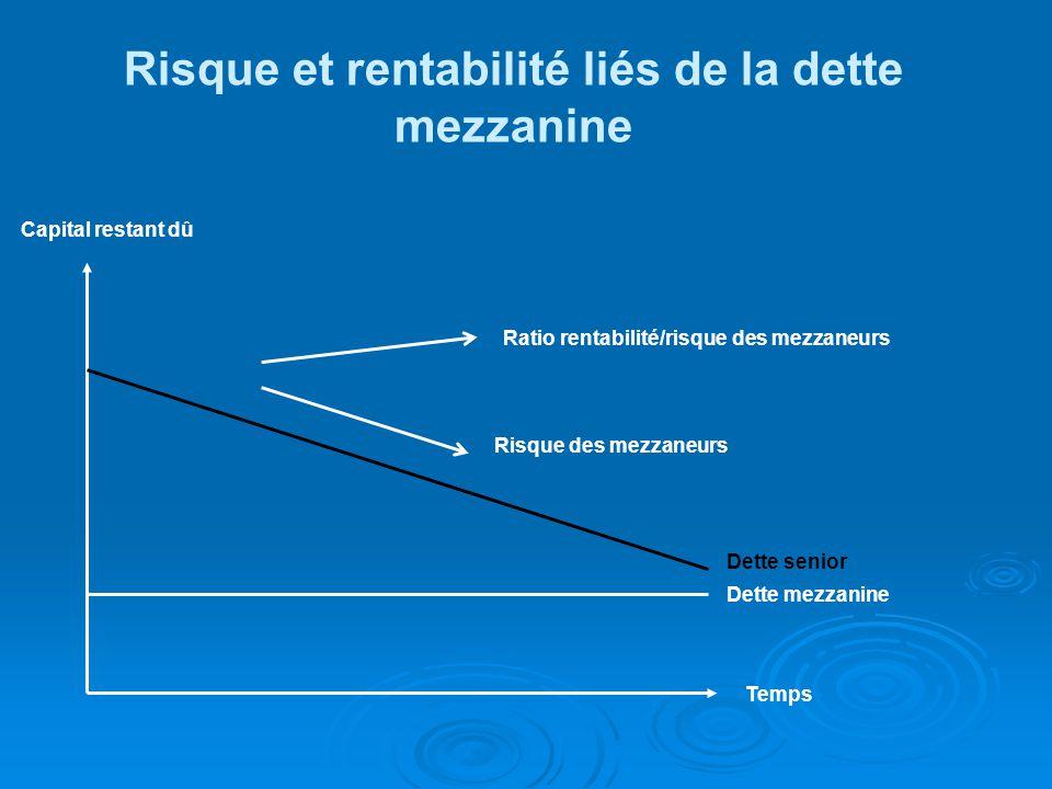 Risque et rentabilité liés de la dette mezzanine