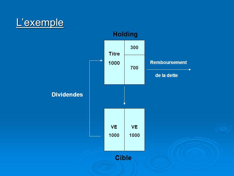 L'exemple Holding Cible Dividendes Titre 1000 300 Remboursement 700