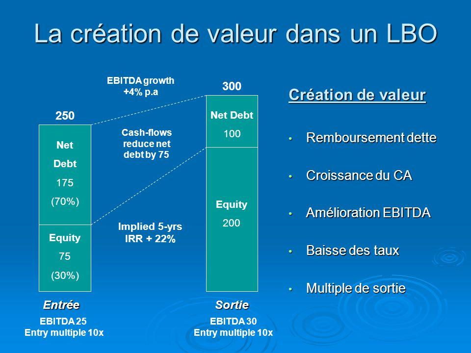 La création de valeur dans un LBO