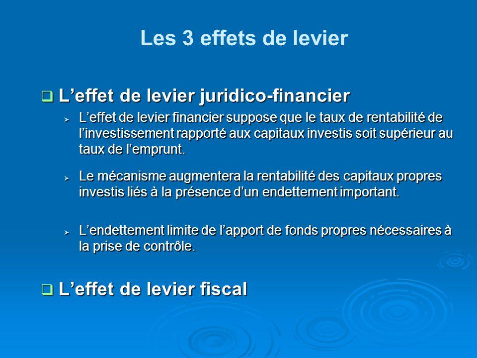 Les 3 effets de levier L'effet de levier juridico-financier