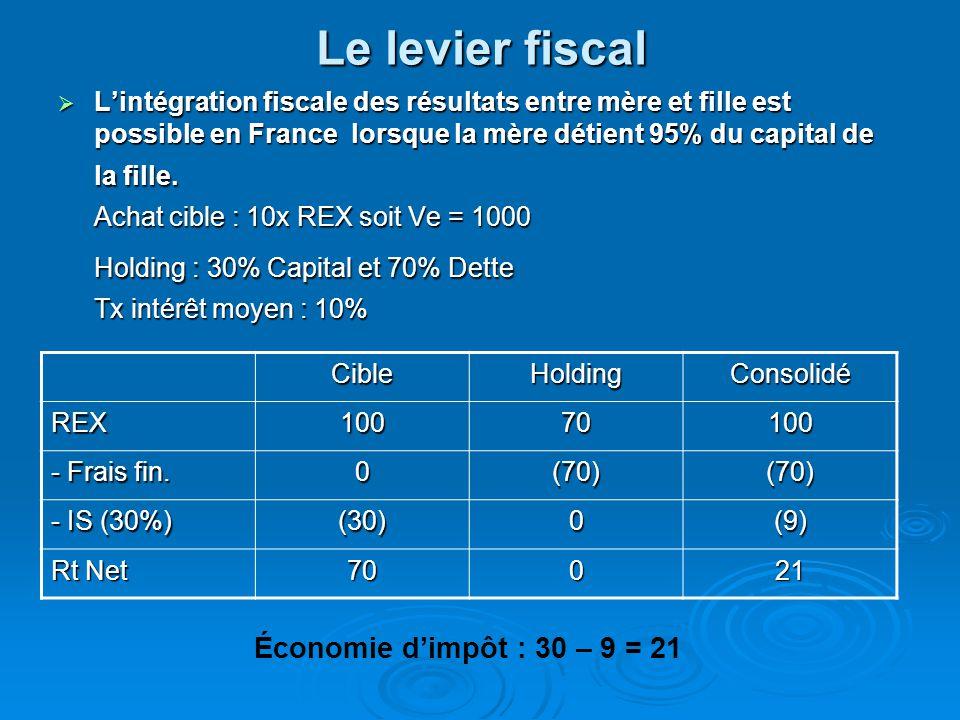 Le levier fiscal Holding : 30% Capital et 70% Dette