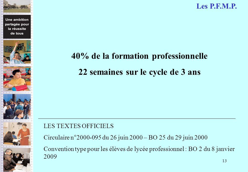40% de la formation professionnelle 22 semaines sur le cycle de 3 ans