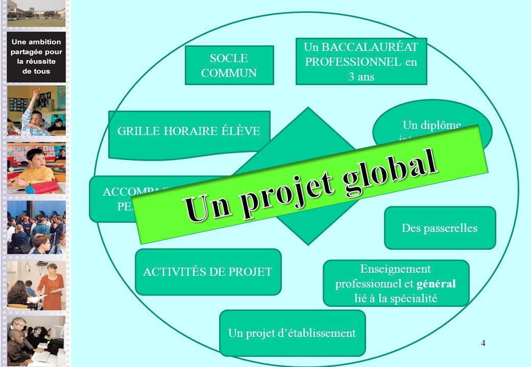 Un projet global L'ÉLÈVE Un BACCALAURÉAT PROFESSIONNEL en 3 ans