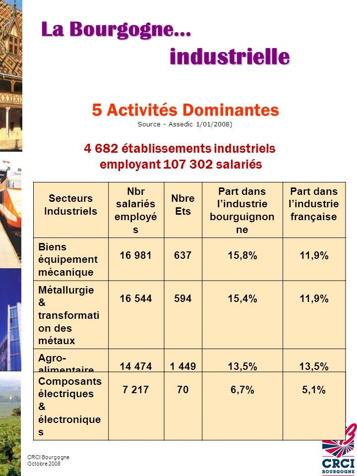 Part dans l'industrie bourguignonne Part dans l'industrie française