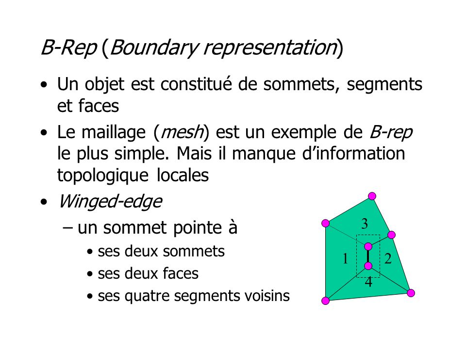 B-Rep (Boundary representation)