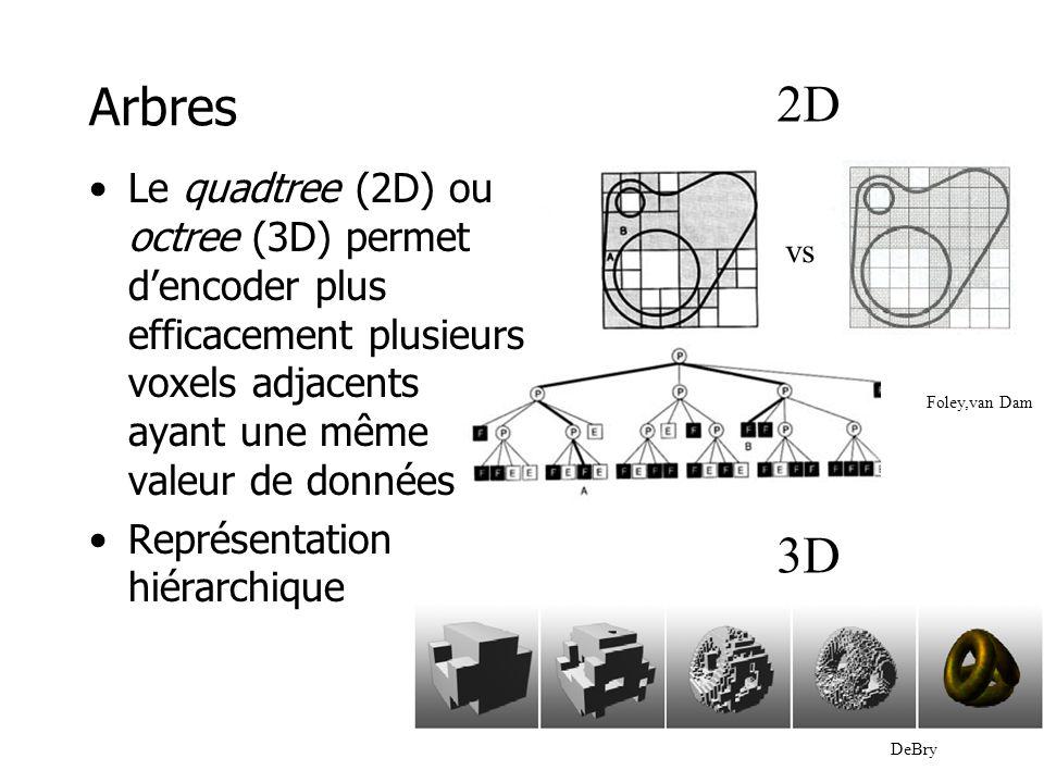 Arbres 2D. Le quadtree (2D) ou octree (3D) permet d'encoder plus efficacement plusieurs voxels adjacents ayant une même valeur de données.