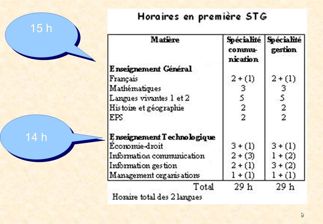 15 h 14 h A rappeler : aménagement des enseignements généraux pour les 1ères d'adaptations