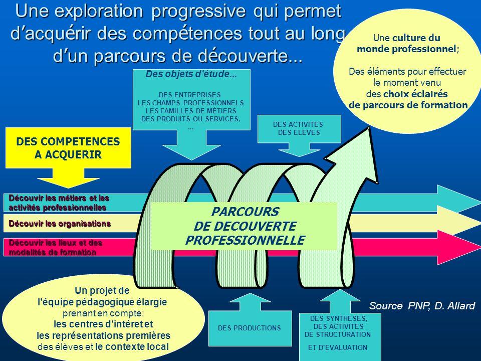 Titre conférence Une exploration progressive qui permet d'acquérir des compétences tout au long d'un parcours de découverte...