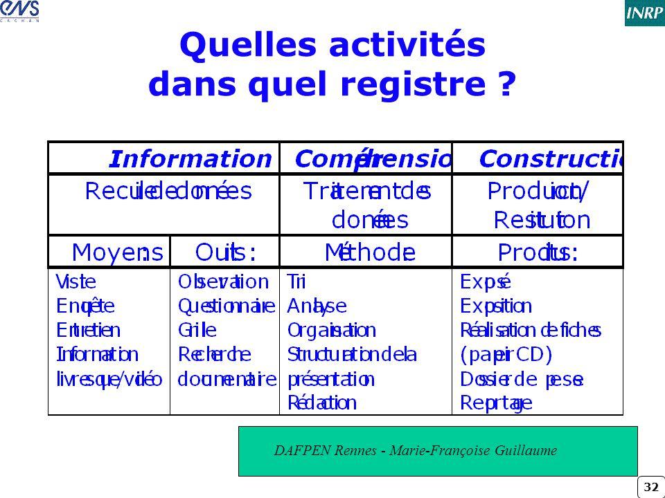 Quelles activités dans quel registre